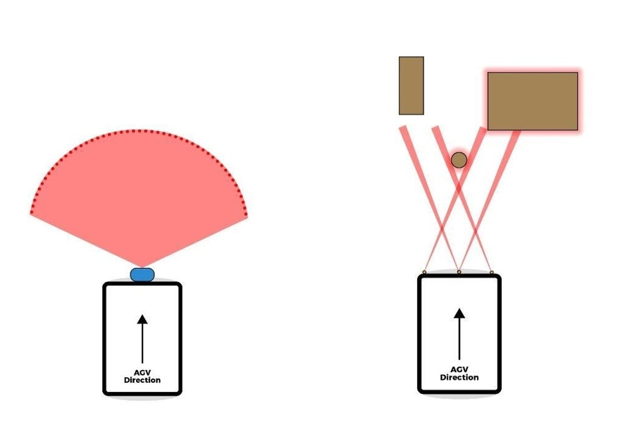 Left: Anti-collision system using a laser scanner, Right: Example of object detection using Terabee sensor arrays.
