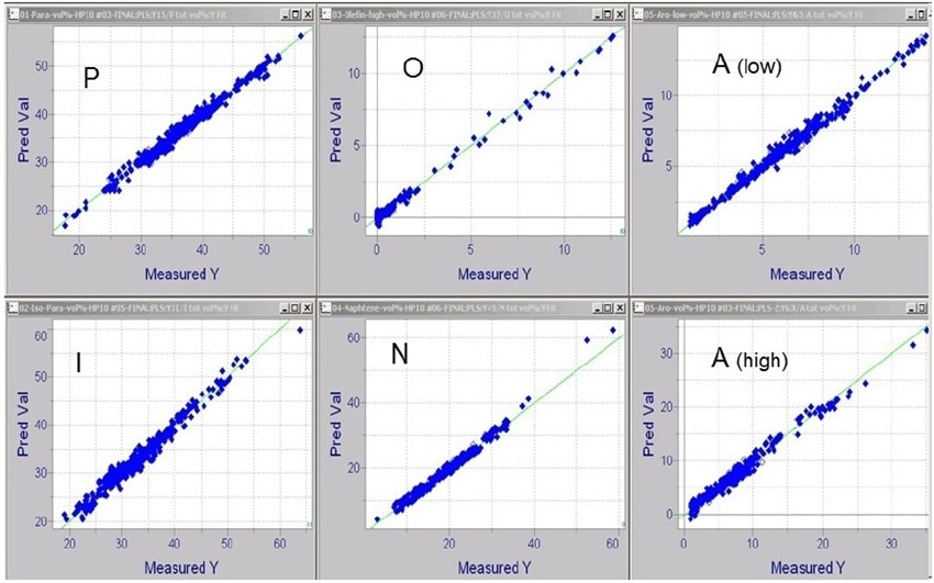 PLS regression calibration plots for PIONA in Naphtha Feed