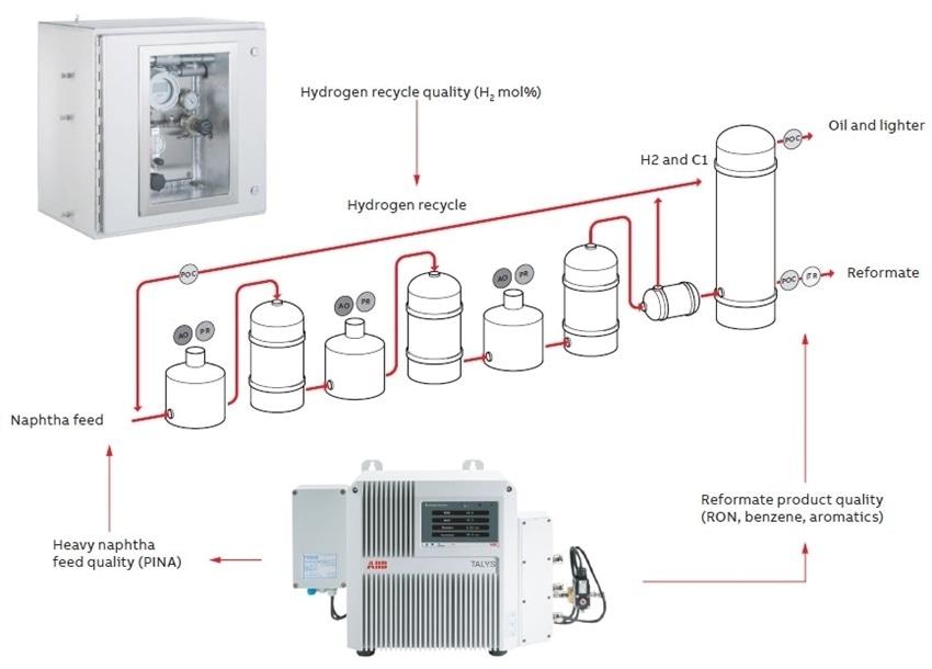 FT-NIR and solid-state sensor-based hydrogen detection
