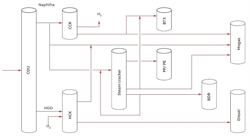 Simplified overview of naphtha conversion in a refinery context