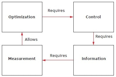 The cycle of measurement and optimization