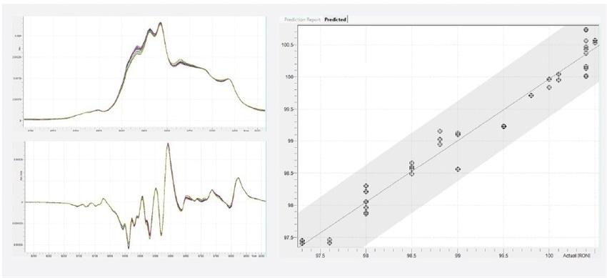 Calibration dataset, 1st derivative, and PLS regression plot for RON