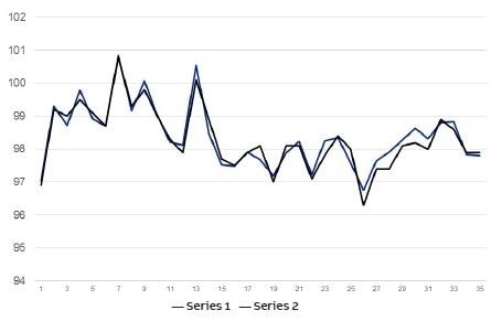 Example validation plot of on-line FT-NIR RON data (Series 1) vs lab test samples (Series 2)