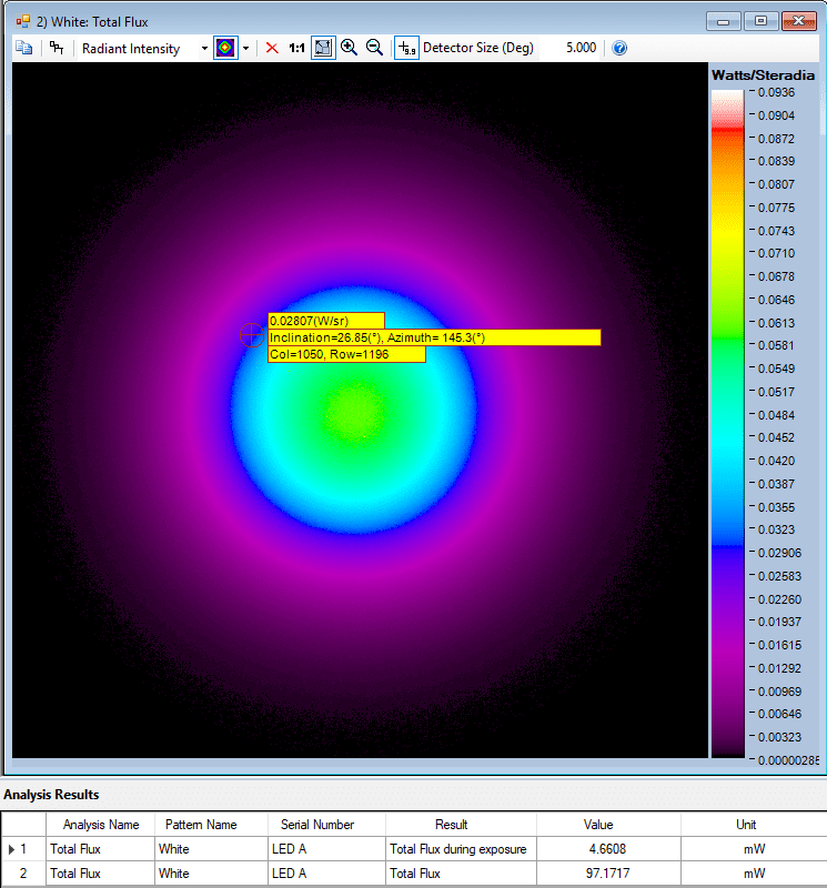 Example of a Total Flux analysis of an NIR LED over angular space, shown in a false-color scale using Radiant's NIR Intensity Lens and TrueTest™ radiometric light measurement software. Radiant flux is a measure of radiant energy emitted per unit of time, e.g., Watts (joules per second).