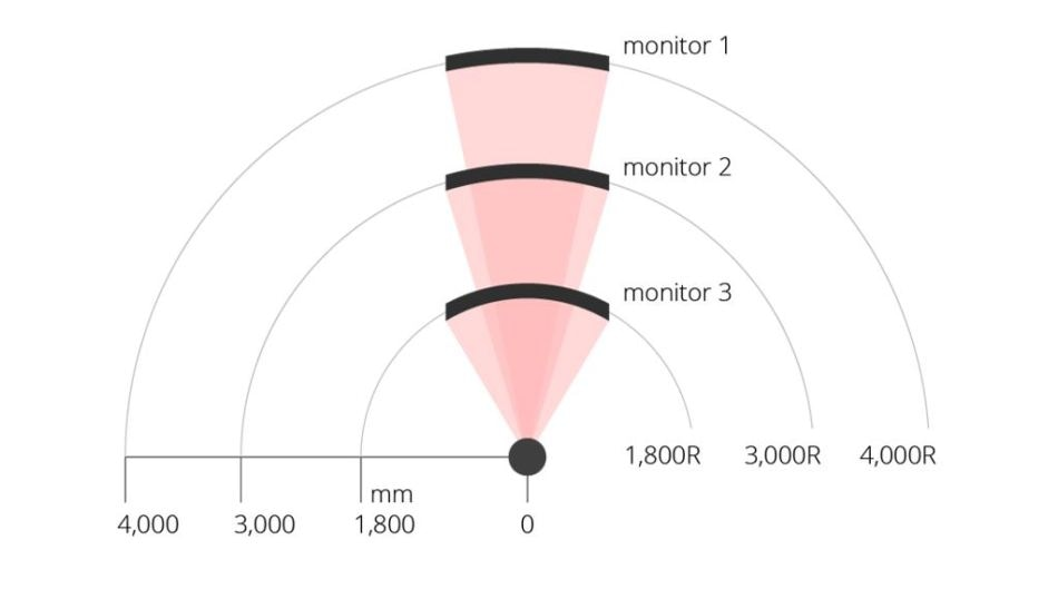 An illustration of display curvatures as seen at a specific distance by a human viewer. (Source: Viewsonic)