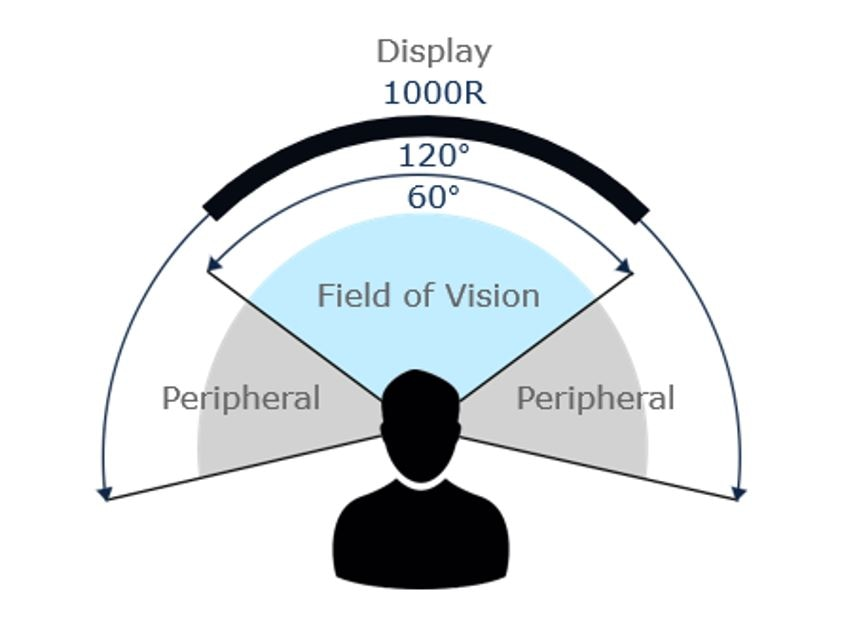 An illustration of the typical human field of vision and extended peripheral vision compared to a display with 1000R horizontal curvature.