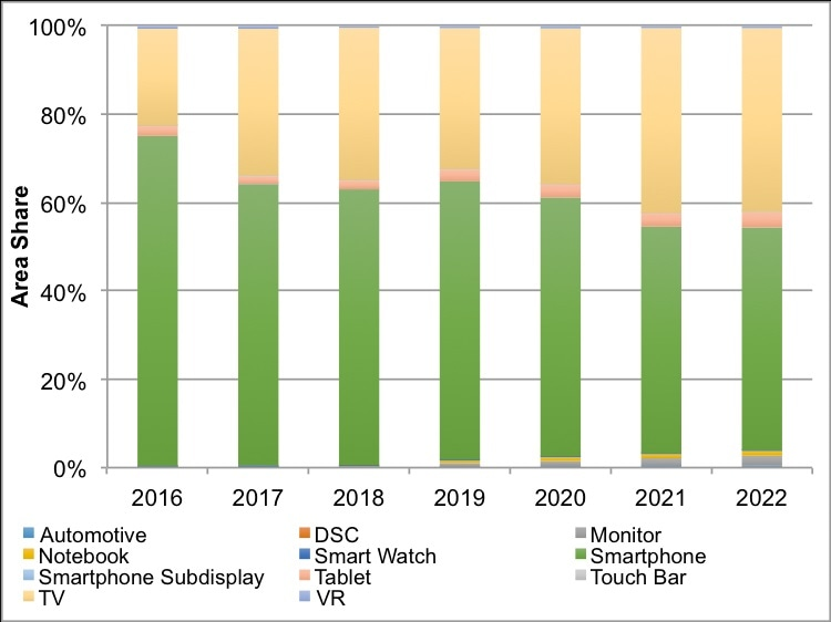 Smartphone market leads the way for OLED adoption. [Source: DSCC's Quarterly OLED Shipment and Fab Utilization Report]1