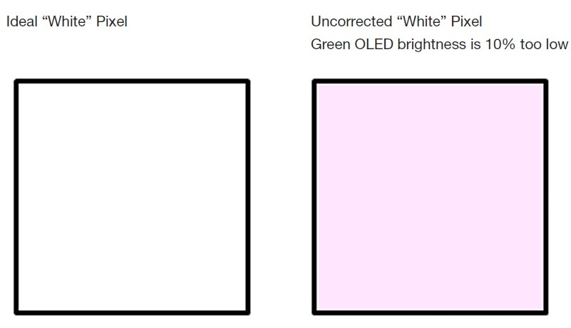 Incorrect brightness levels create non-uniformity in color across an OLED display.