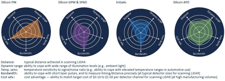Comparison of detection technologies.