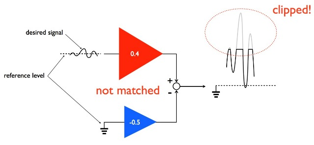 The above figure shows an example of a conventional IA with offset voltage. It is assumed that the top-side amplifier (red triangle) has an offset of 0.4 and the bottom-side amplifier (blue triangle) does that of -0.5. They are not matched. In this case, one is connected to a reference level, and a weak signal is input to the other. The total offset is 0.4-(-0.5)=0.9, and thus the desired signal and this offset are amplified together, resulting in a clipped (or distorted) output signal, which means a lack of information.