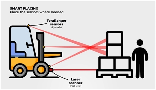 Combining the TeraRanger Hub Evo with other complementary technologies for improved coverage.