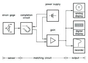 A typical Wheatstone bridge circuit design.