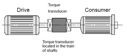 The inline torque measurement method.