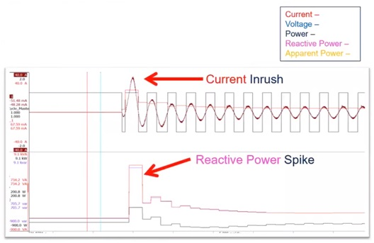Top - current suddenly applied to an electric motor (maroon), cycle detect (black), RMS current (red). Bottom - Power, reactive power and apparent power for a dynamic load change.