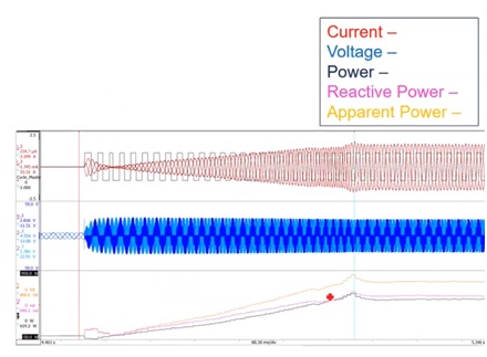 Scooter acceleration from 0 speed showing a ramp from 0 to full power. Top - Three-phase currents (red) and cycle detect (black). Middle - Three-phase voltages (blue). Note back emf and PWM operation. Bottom - Apparent power (orange), reactive power (purple) and real power (black).