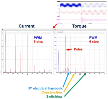 Frequency spectrum comparing current and torque during PWM and 6 step operation.