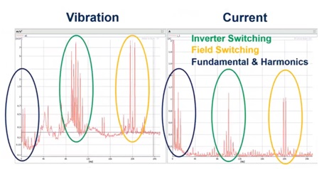 Frequency spectrum comparing current and vibration for a steady state machine operation.