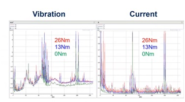 Frequency spectrum comparing current and vibration for a steady state machine operation at 3 loading points.