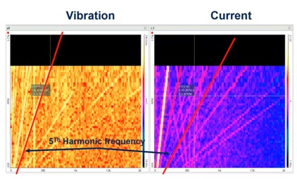 Spectrum graph showing vibration bands and current bands for the rotational frequency of a ramp test.