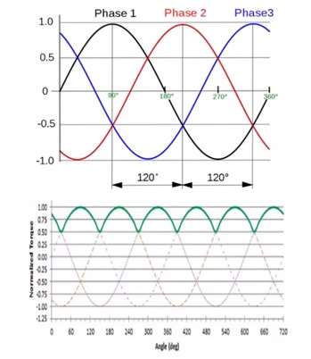 Three-phase excitation and resulting torque output