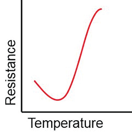 Frequently Asked Questions About Thermistors