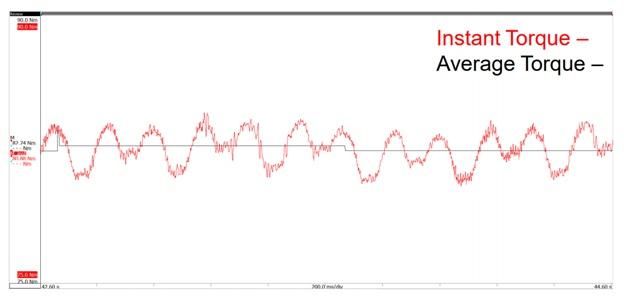 Steady state slow speed torque ripple.