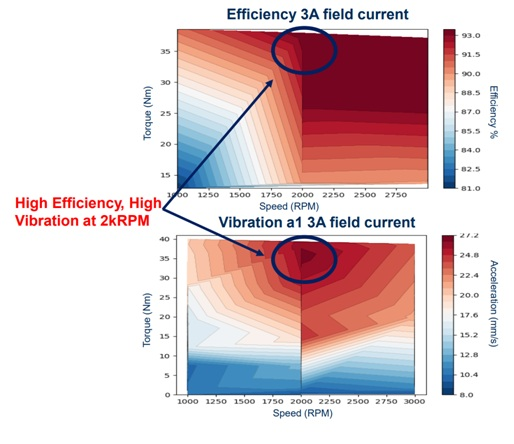 Efficiency and vibration heat maps for DUT.