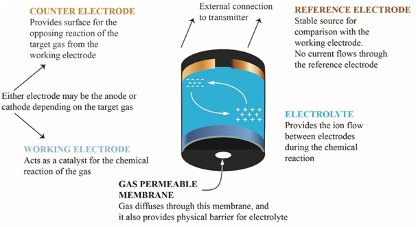 How to Detect Hazardous Gases in Waste Water Treatment