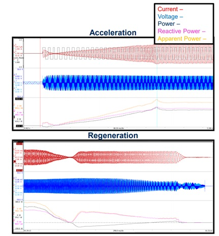 Dynamic testing of a drive cycle with a cycle detect during acceleration and regeneration