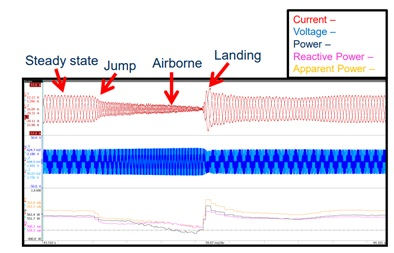 Test showing changes at different stages of a jump carried out with the scooter.