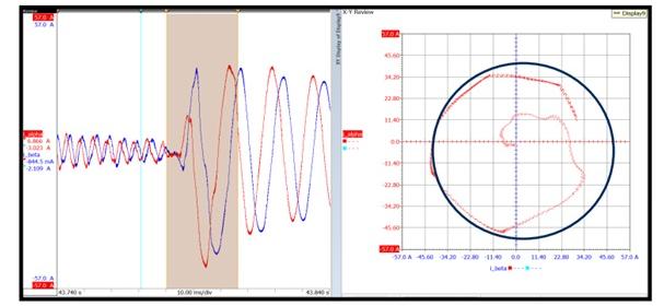 A space vector plane plotting of the jump scenario