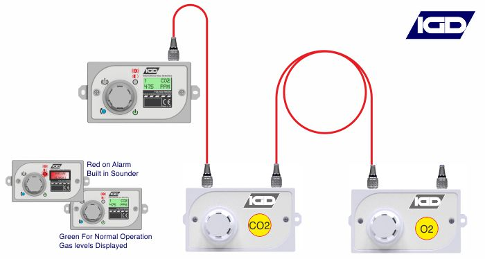 The 625 MICRO supplied with plug in connectors from IGD. Ideal for cellar gas detection. The system features an industry first 1 click automatic alarm setup. Complete self-setup system.