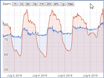 This illustration above shows a canal level that appears to vary as the air temperature fluctuates over several days. The ultrasonic sensor uses a conventional method of temperature compensation. At higher temperatures, the canal surface reads closer and plots as deeper water. The dip seen is from a control gate opening.