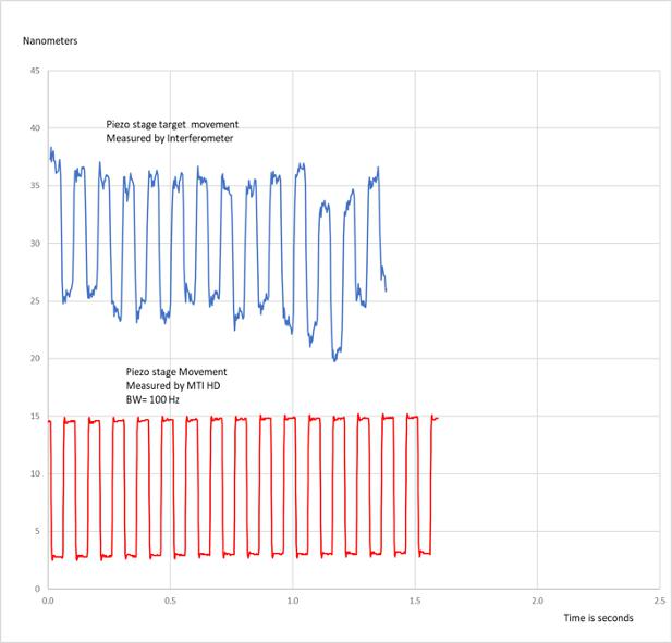 Side-by-side comparison of the PicoScale laser interferometer and MTI's digital Accumeasure HD. The horizontal scale denotes seconds and the vertical scale denotes nanometers.