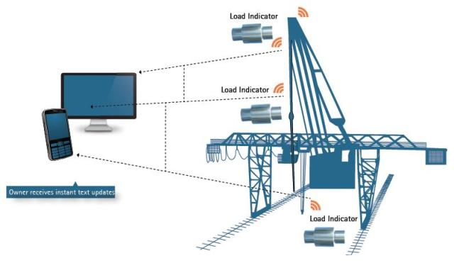 Monitoring systems for cranes.