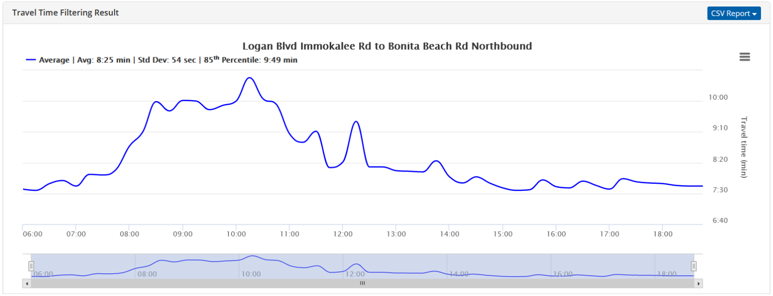 Travel time chart of a sample link