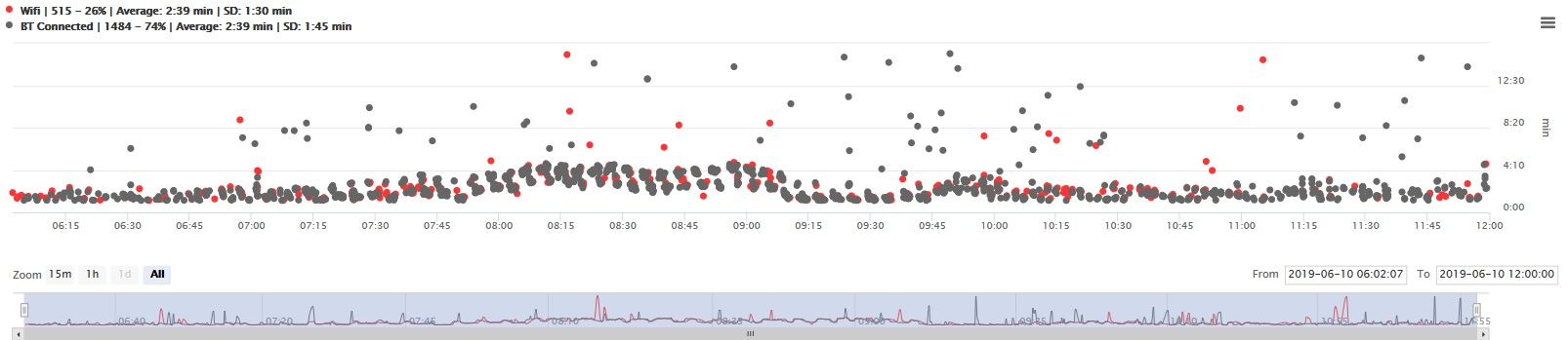 Matched travel time data, AM Peak, Signalized Intersection