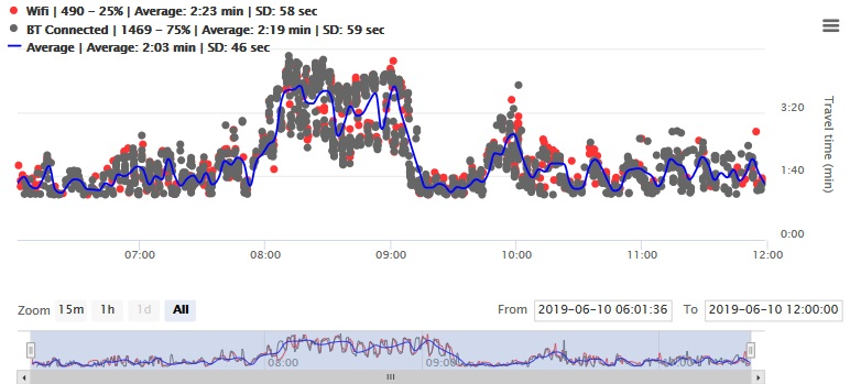 Filtered travel time data, AM Peak, Signalized Intersection