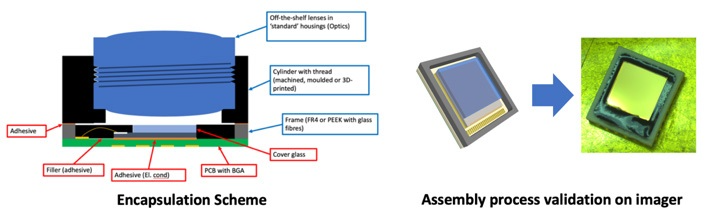 Encapsulation approach (left) and first tests on imager only(right)