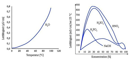 Liquid conductivity based on two temperature-dependent parameters.