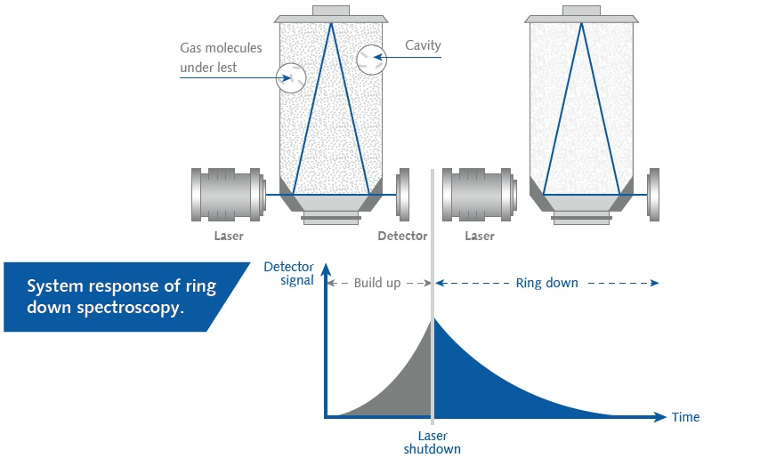 Detailed CEAS working principle schematics. Left – built up state, right – ring down state.