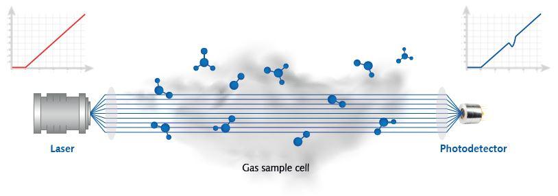 General laser absorption spectroscopy schematics.