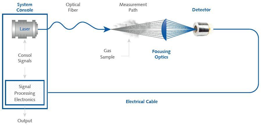TDLAS absorption spectroscopy schematics.