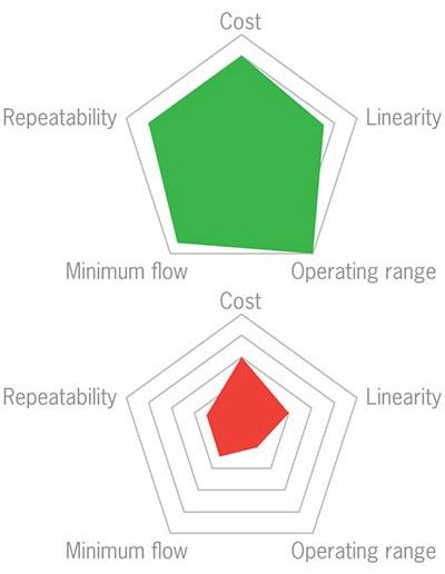 The Limitations of Ultrasonic Flow Measurement Techniques
