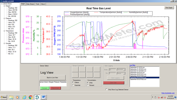 The Importance of Precise Gas Detection and Measurement Solutions in University Research