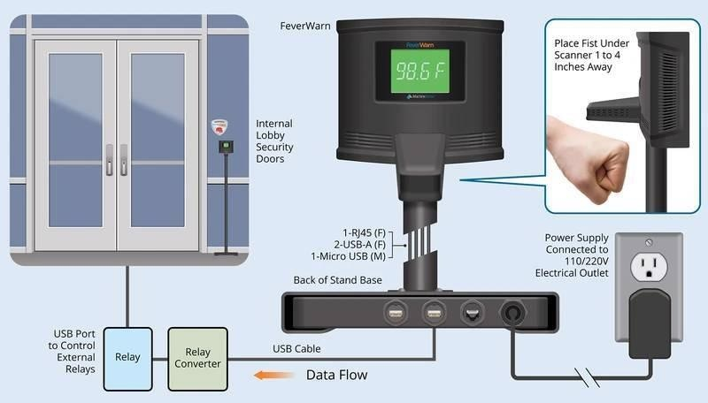 Reliable Results with Self-Service Thermal Scanning