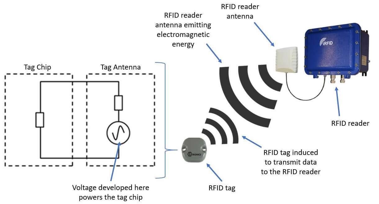 RFID tag and reader diagram.
