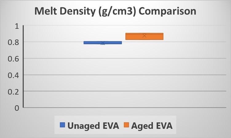 Apparent melt density results from Dynisco LMI series