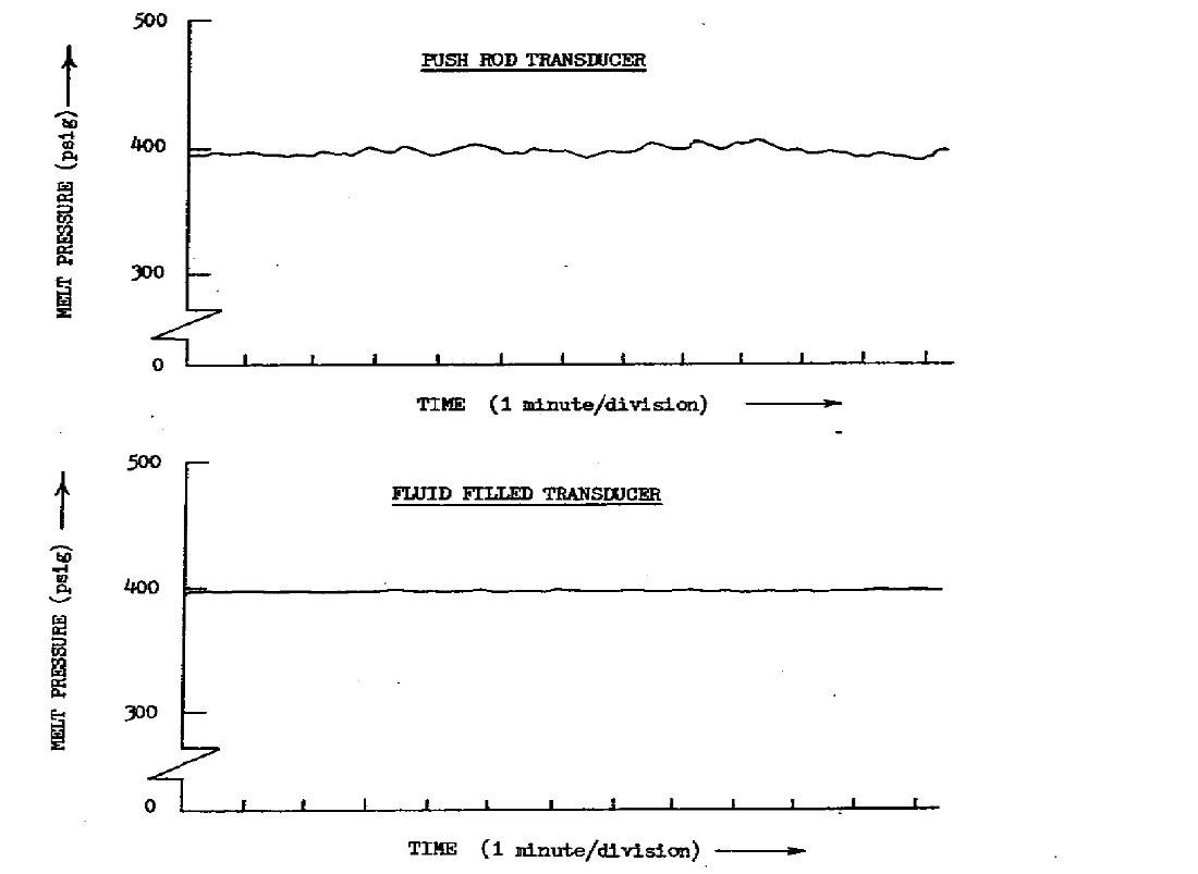 Transducer outputs vs. Time; steady state extrusion, natural environment.