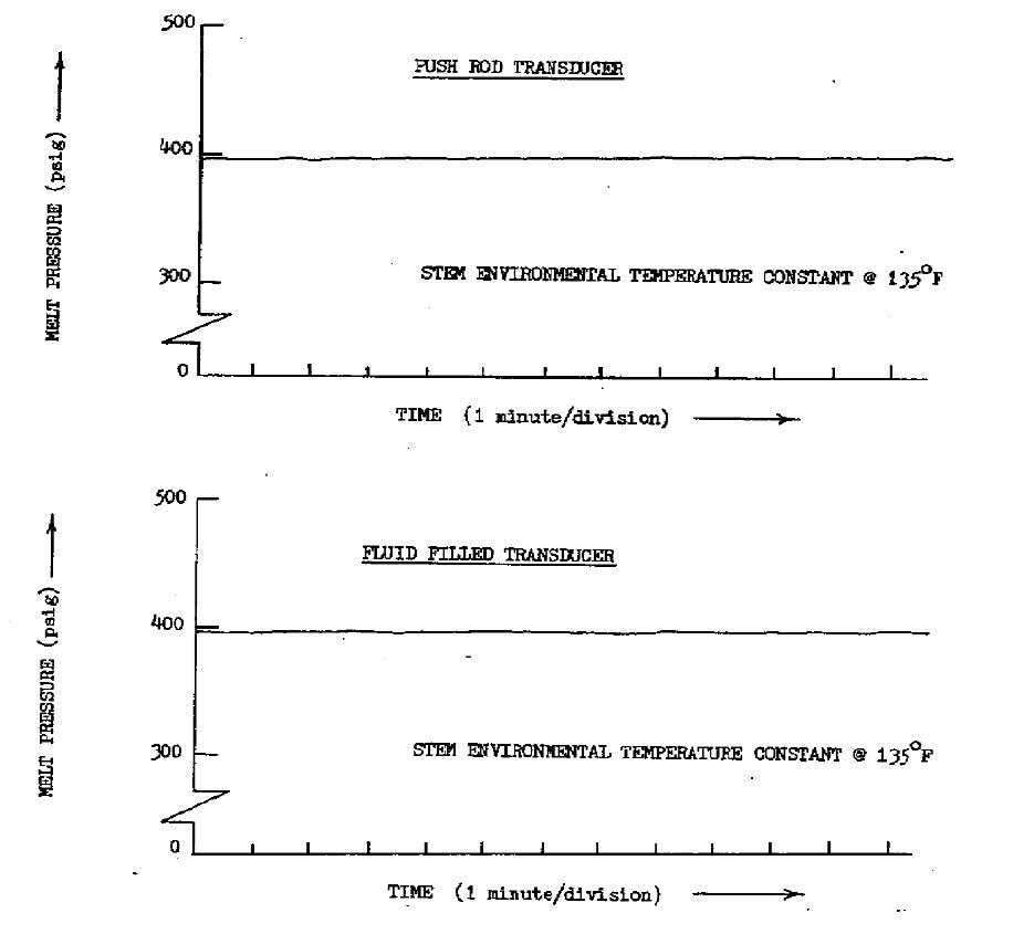 Transducer outputs vs. Time; steady state extrusion, with transducer stems exposed to a constant environmental  temperature